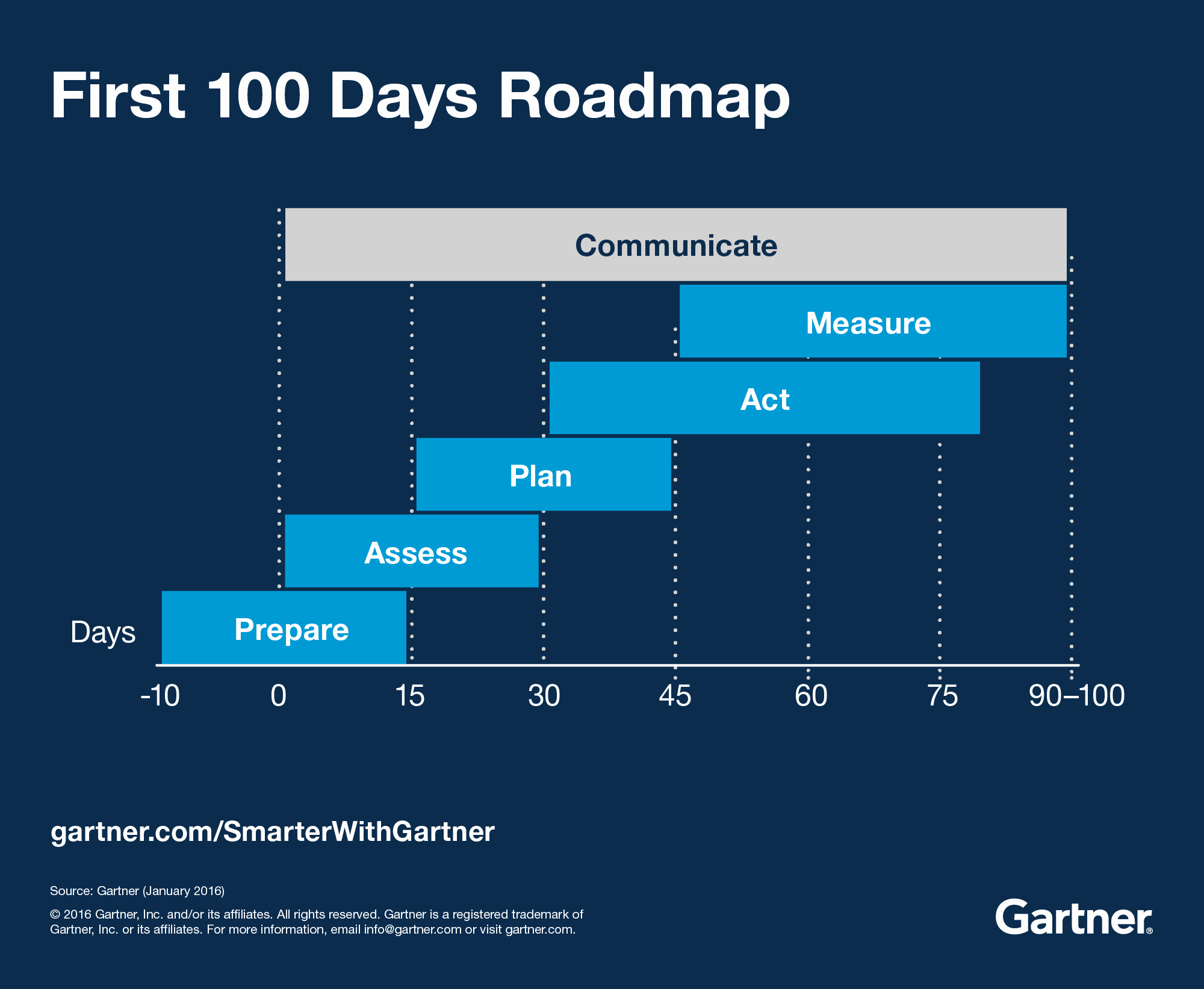 100 Day Planning Template Awesome First 100 Days How Digital Marketing Leaders Succeed