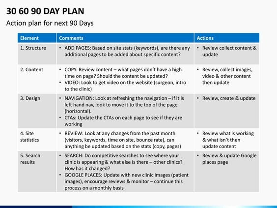 "100 Day Planning Template Luxury Résultat De Recherche D Images Pour ""30 60 90 Days Plan New Job Marketing"" 6 Simga"