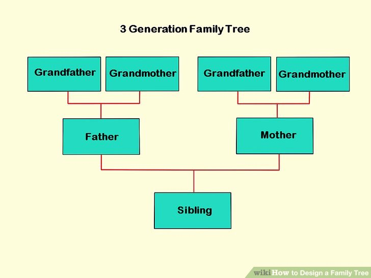 3 Generation Family Trees Beautiful How to Design A Family Tree with Wikihow