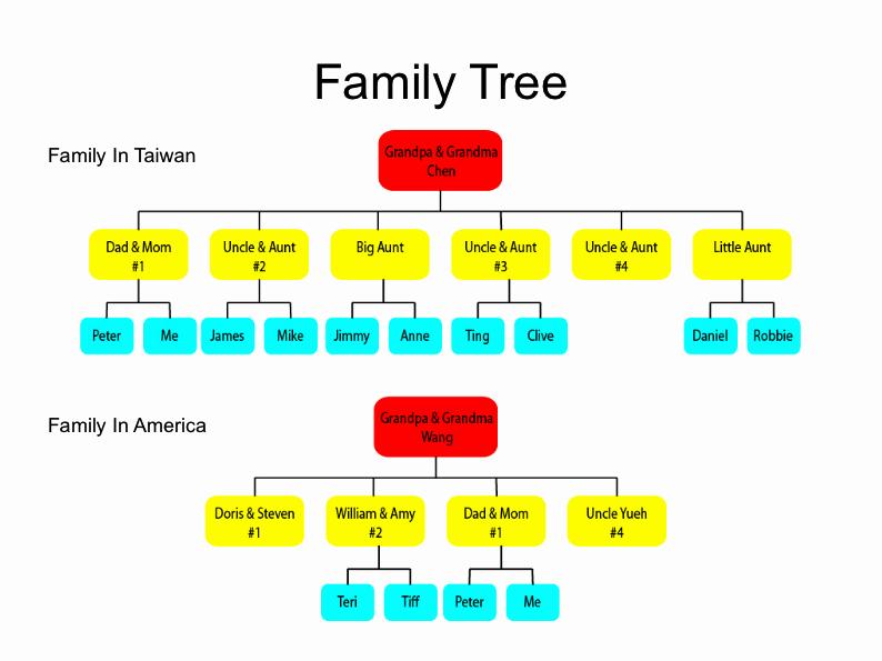 3 Generation Family Trees Unique Free Program Three Generation Family Tree Template Aurilanim