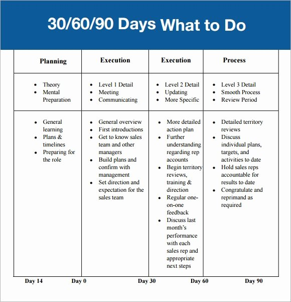 30 60 90 Day Template Awesome 30 60 90 Day Plan Template 7 Free Download for Pdf