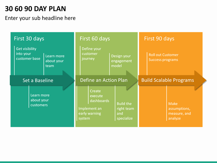 30 60 90 Day Template Inspirational 30 60 90 Day Plan Powerpoint Template