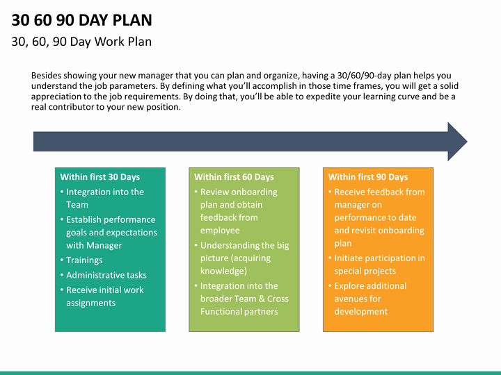 30 60 90 Day Template Luxury 30 60 90 Day Plan Powerpoint Template