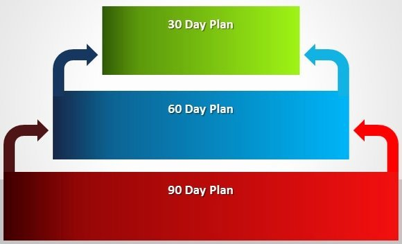 30 Day Plan Template Best Of How to Make A 30 60 90 Day Plan