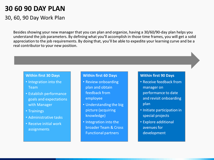 30 Day Plan Template Unique 30 60 90 Day Plan Powerpoint Template