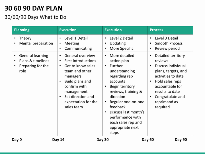 90 Day Action Plan Template Awesome 30 60 90 Day Plan Powerpoint Template