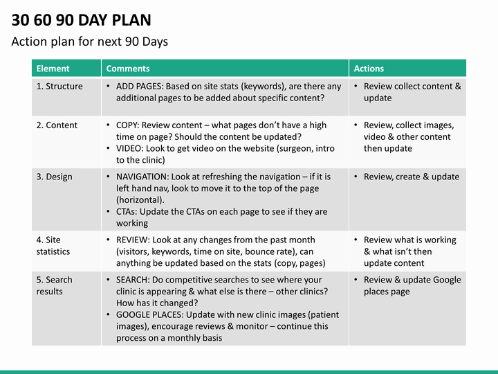 90 Day Action Plan Templates Elegant 30 60 90 Day Plan Powerpoint Template