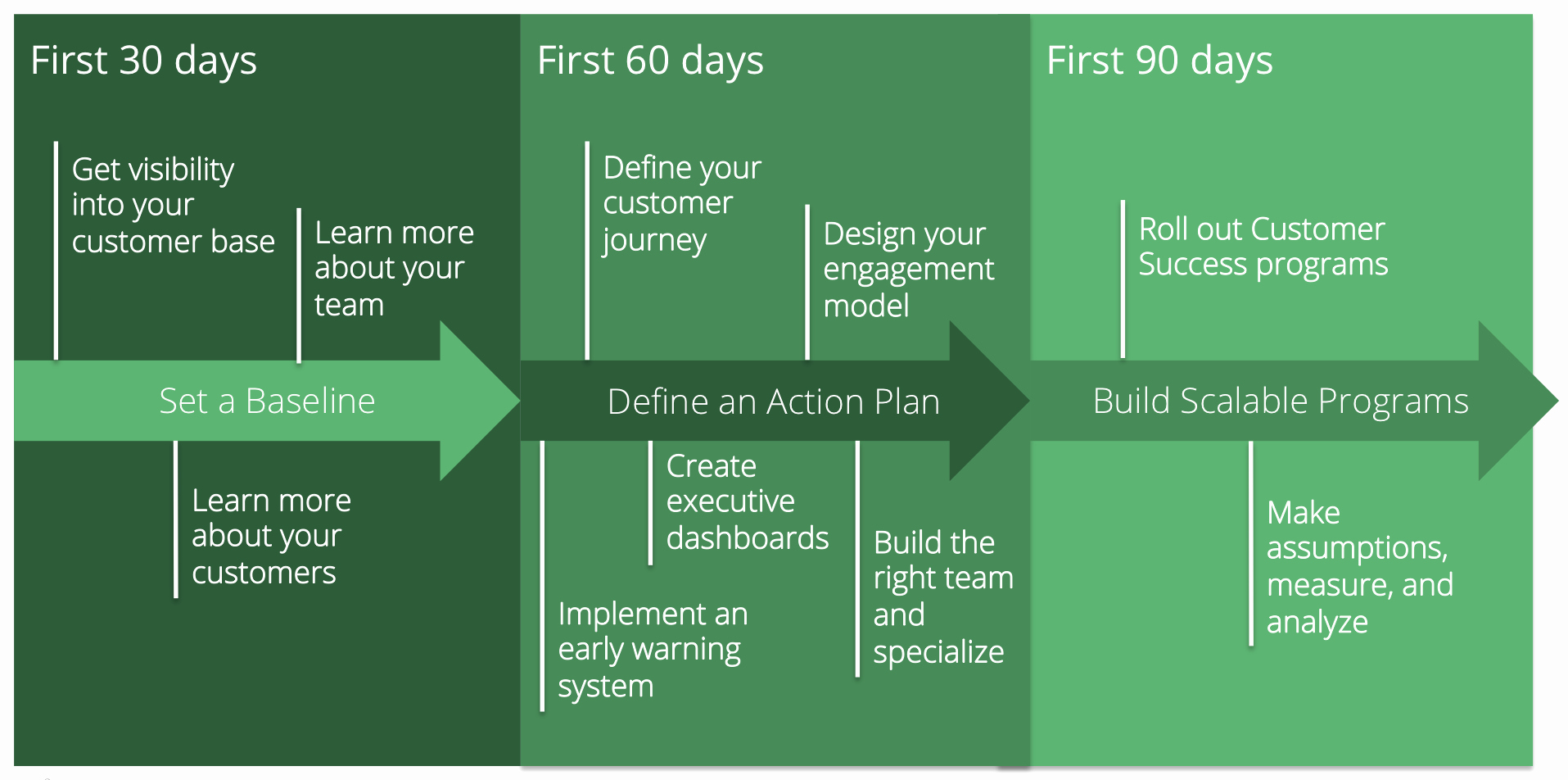 90 Day Action Plan Templates Inspirational Your 90 Day Customer Success Plan