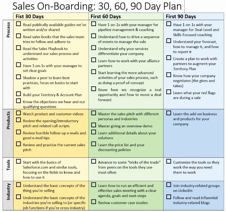 90 Day Business Plan Template Elegant 90 Day Business Plan Template