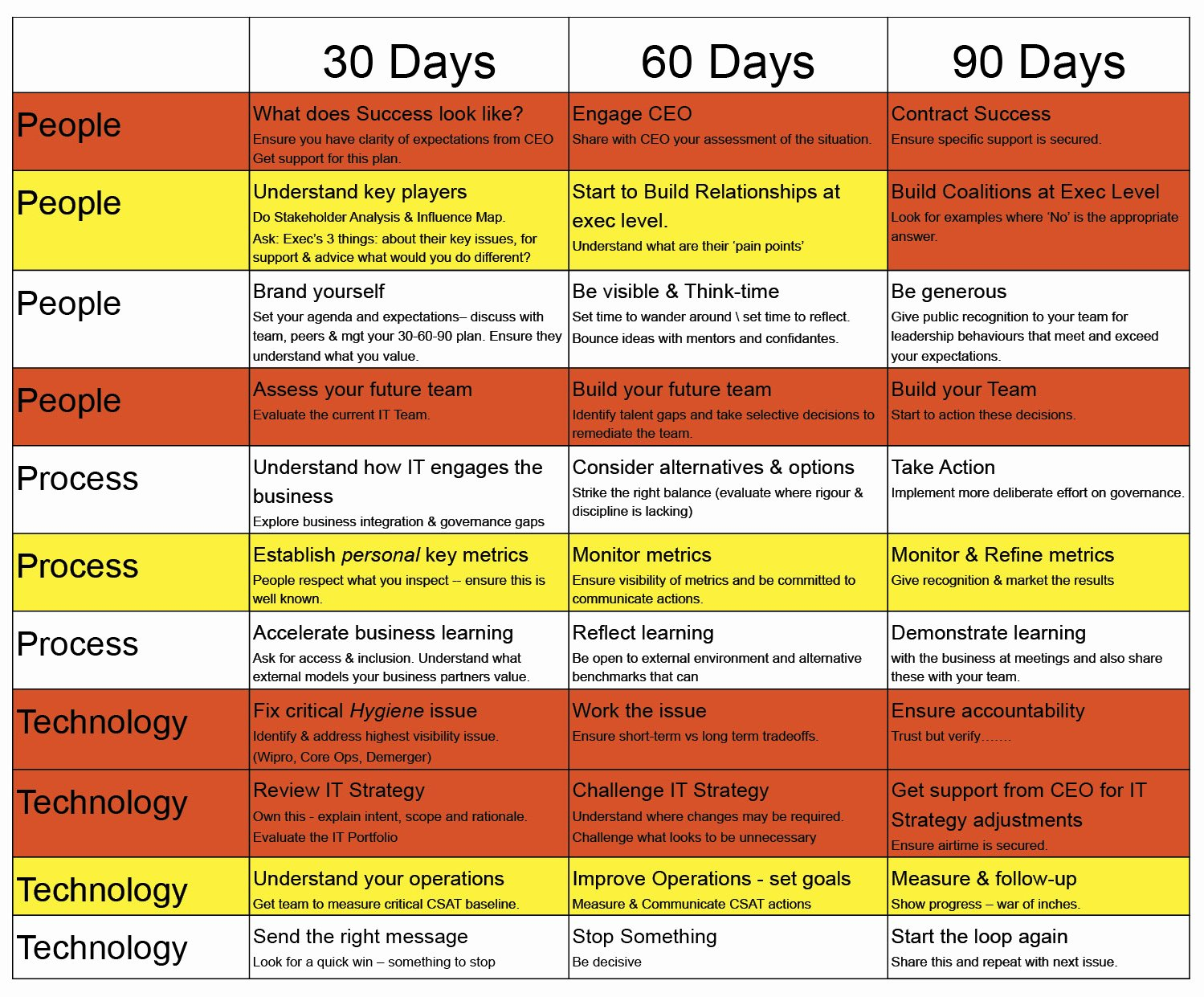 90 Days Action Plan Template Fresh My First 90 Days as A Cio Cio