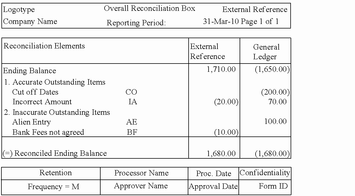 Account Reconciliation Template Excel Lovely 22 Of Inter Pany Excel Template
