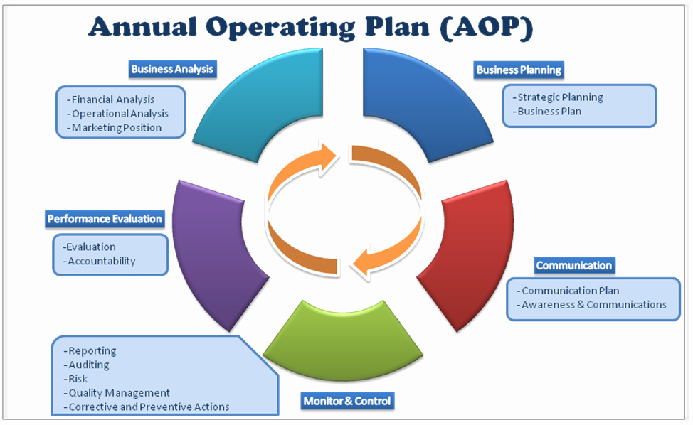 Annual Operating Plan Template Elegant Annual Operating Plan Aop Framework – Khaledhall S Blog
