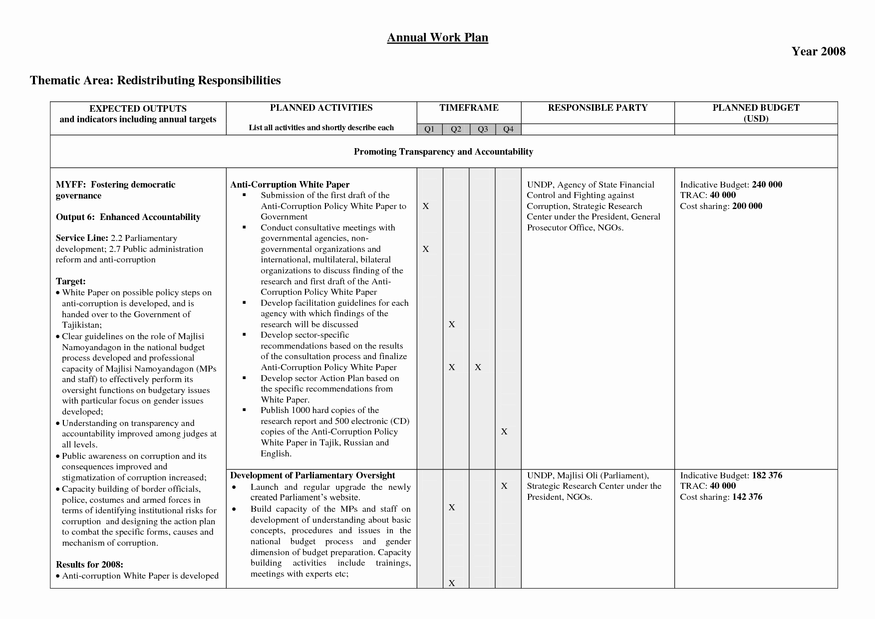 Annual Work Plan Template Inspirational Best S Of Annual Work Plan Template Excel Annual Training Plan Template Annual Work Plan
