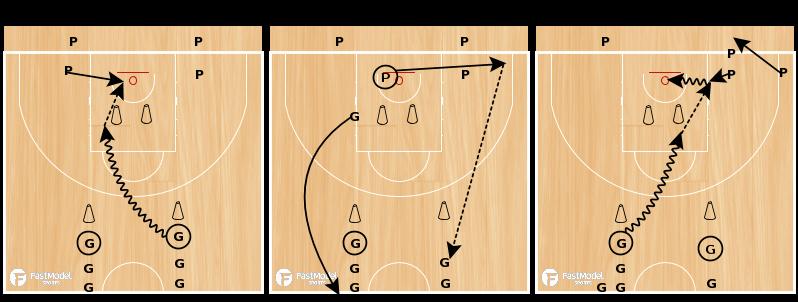 Basketball Practice Plan Pdf Elegant Basketball Workout Plan for Point Guards Pdf