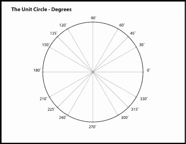 Blank Unit Circle Pdf Awesome Unit Circle Worksheet