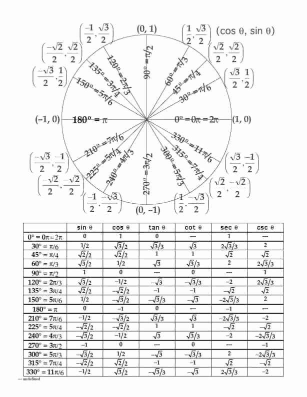 Blank Unit Circle Pdf Elegant 5 Free Unit Circle Chart Templates Word Excel Pdf formats