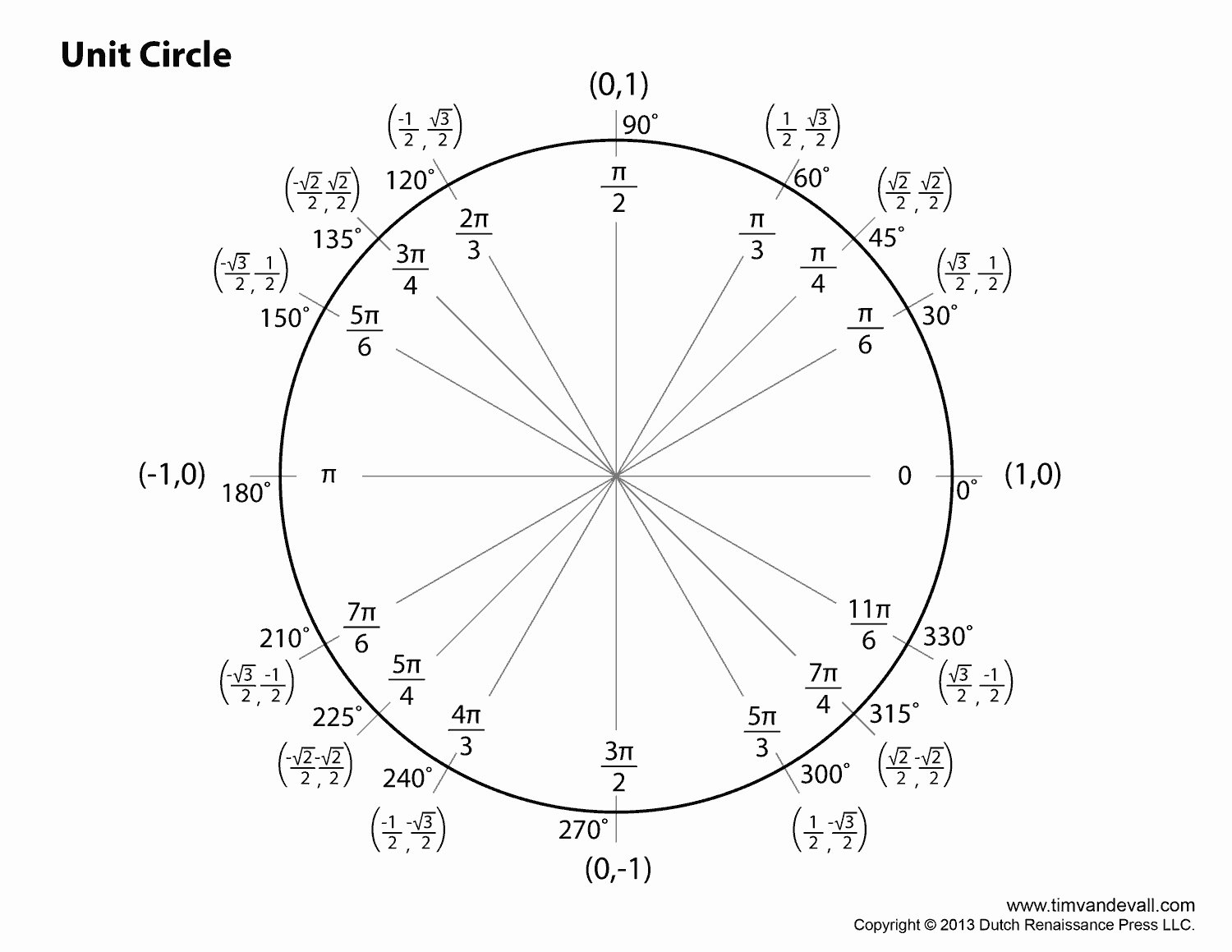 Blank Unit Circle Pdf Elegant Best S Of Unit Circle Blank Print Outs Printable Blank Unit Circle Blank Unit Circle
