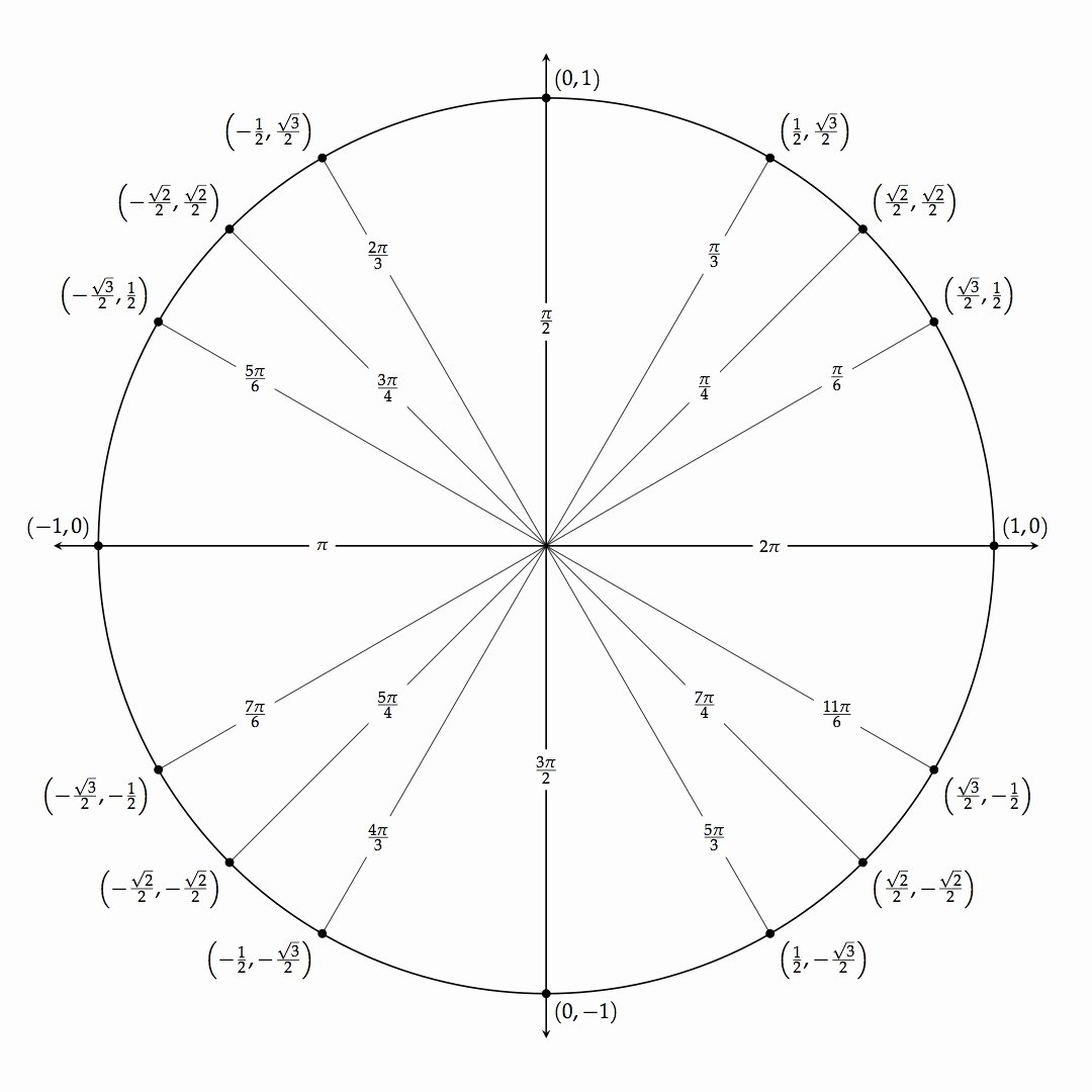 Blank Unit Circle Pdf New Tikz Unit Circle