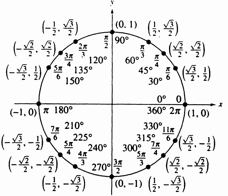 Blank Unit Circle Pdf New Unit Circle Aleigha S Site