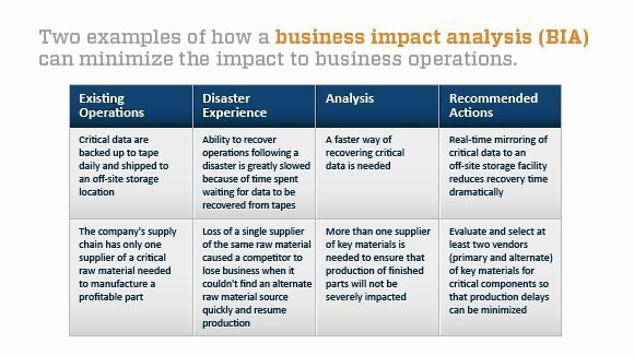 Business Impact Analysis Example Awesome Evaluating Bc Dr Program Performance
