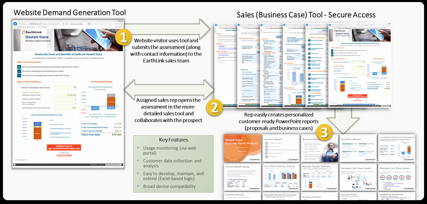 Business Impact Analysis Example Best Of Integrated Sales Marketing toolkit Example Earthlink
