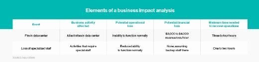 Business Impact Analysis Example Unique What is A Business Impact Analysis Bia Definition From
