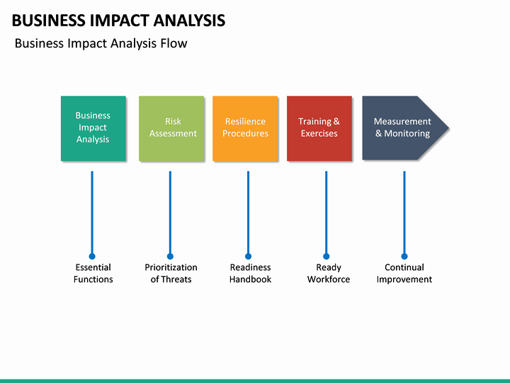 Business Impact Analysis Template Elegant Business Impact Analysis Powerpoint Template