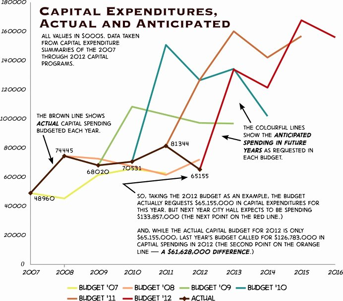 Capital Expenditure Budget Example New December 2011 – Page 5 – Prairie Dog