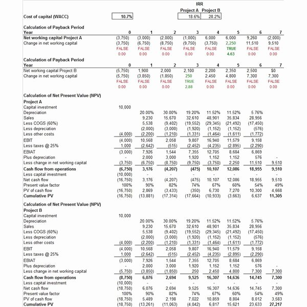 Capital Expenditure Budget Template Excel Awesome Free Downloadable Sample Capital Bud Template Excel