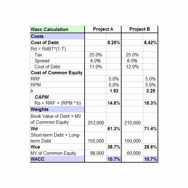 Capital Expenditure Budget Template Excel New Free Downloadable Sample Capital Bud Template Excel