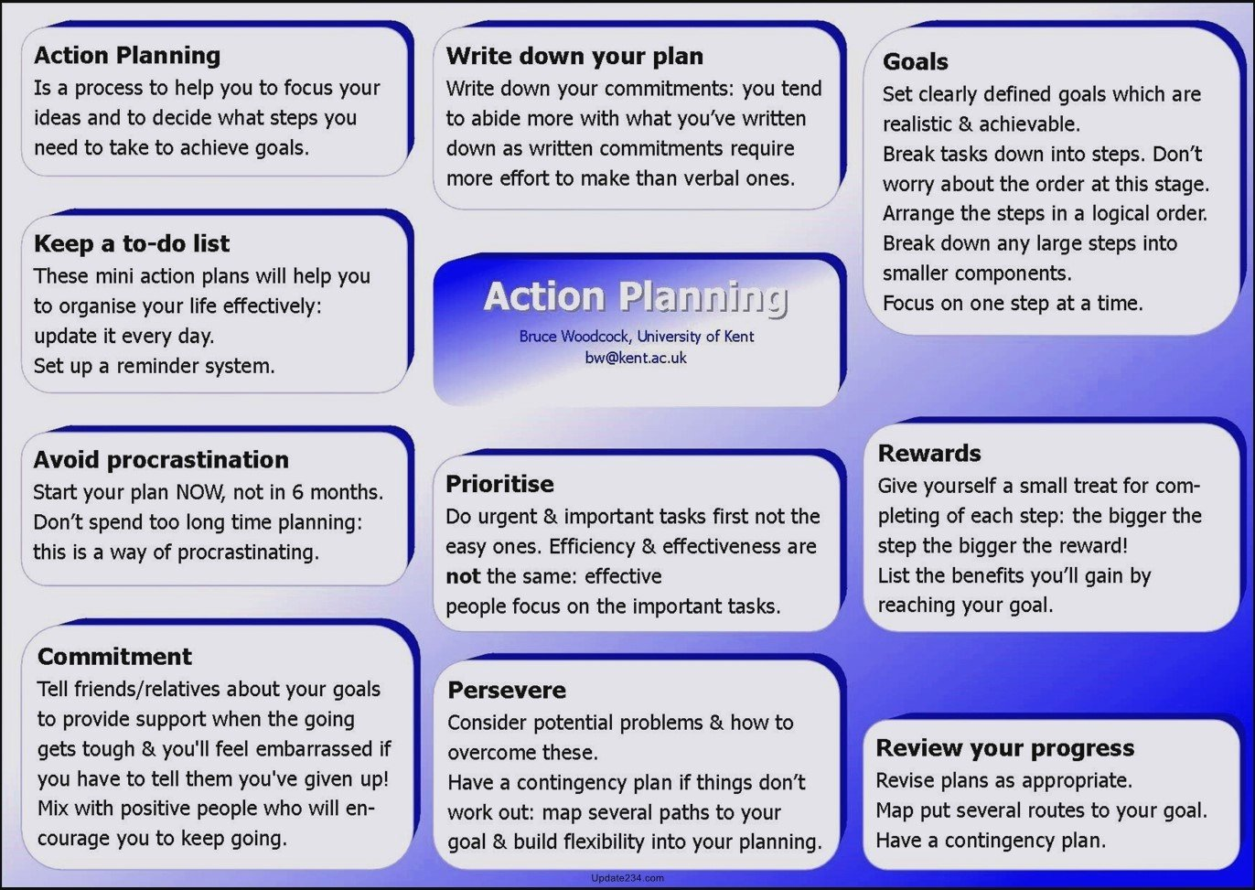 Career Action Plan Template Inspirational Career Development Action Plan Template Template