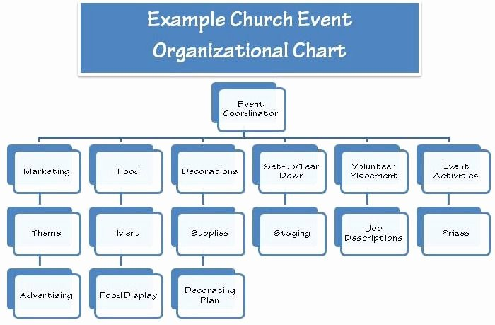 Church event Planning Worksheet New 1000 Ideas About Church Picnic On Pinterest