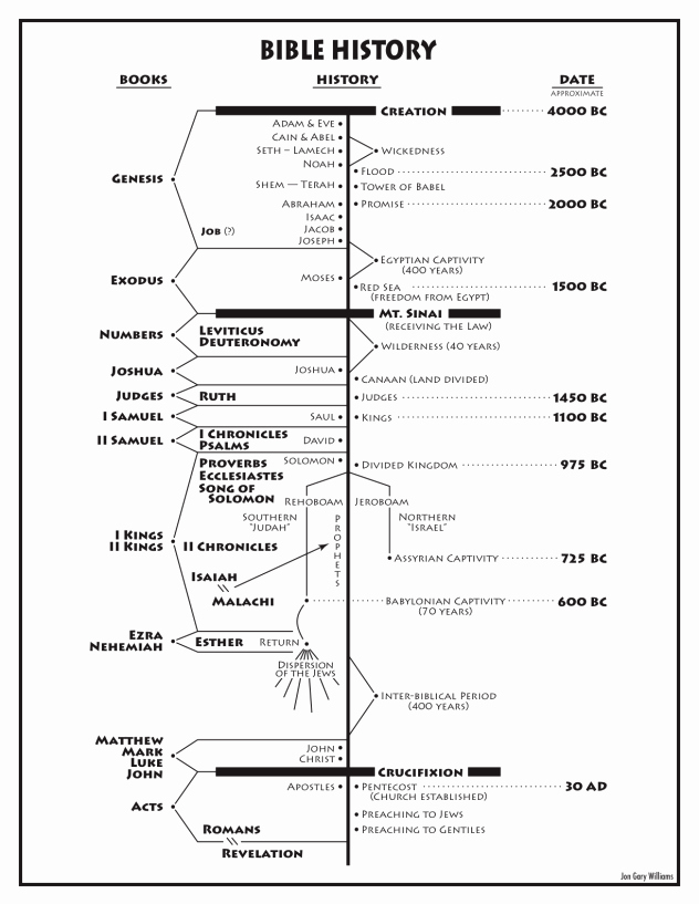 Church History Timeline Pdf Awesome Jon Gary Williams Shares His Bible History Chart