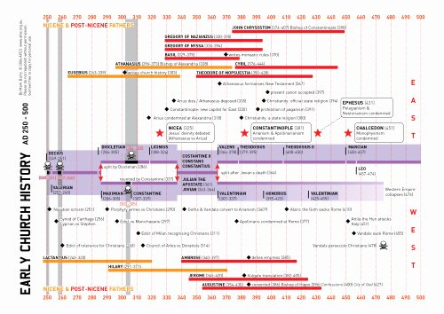 Church History Timeline Pdf Awesome Timeline Of the Early Church Fathers