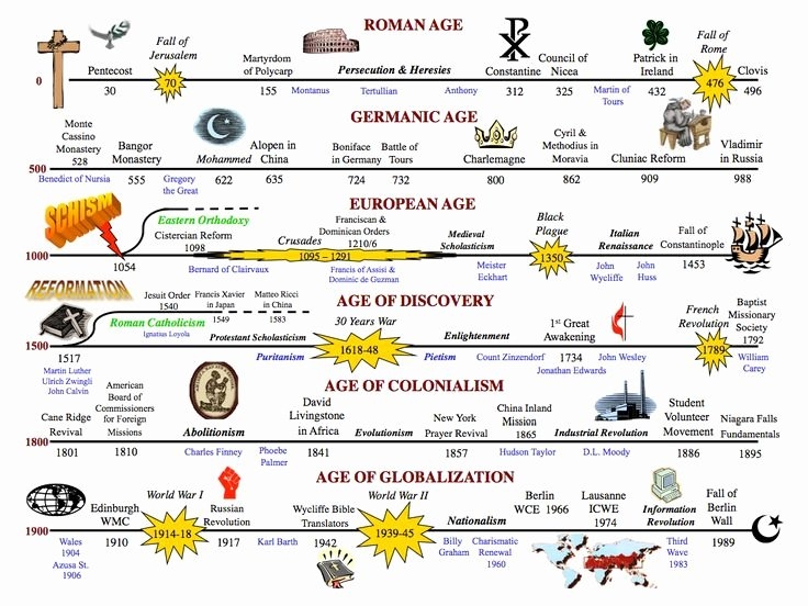 Church History Timeline Pdf Beautiful 17 Best Images About Bible Timeline Charts On Pinterest