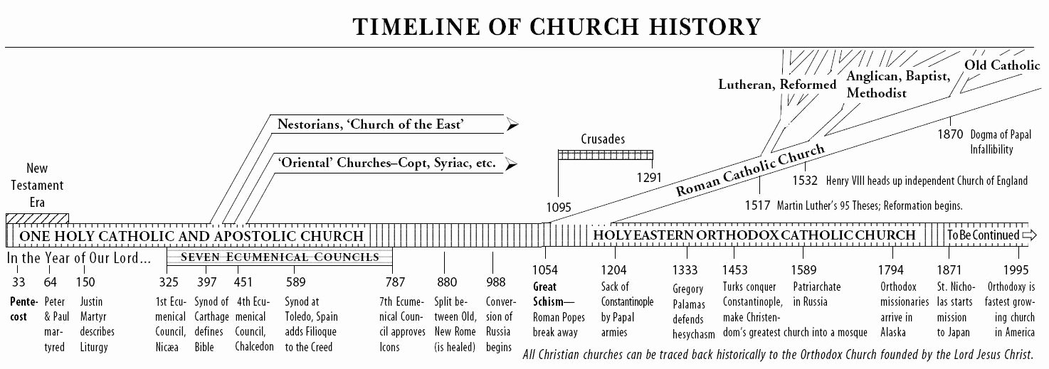 Church History Timeline Pdf Beautiful the Church