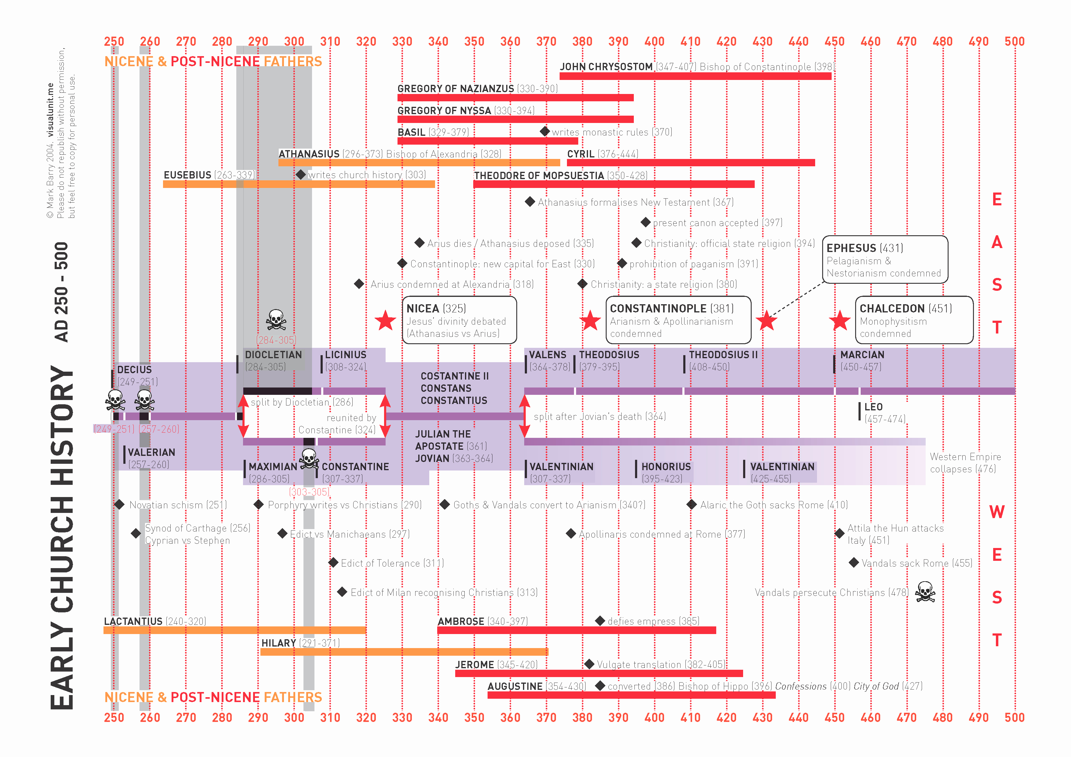 Church History Timeline Pdf Elegant Church History