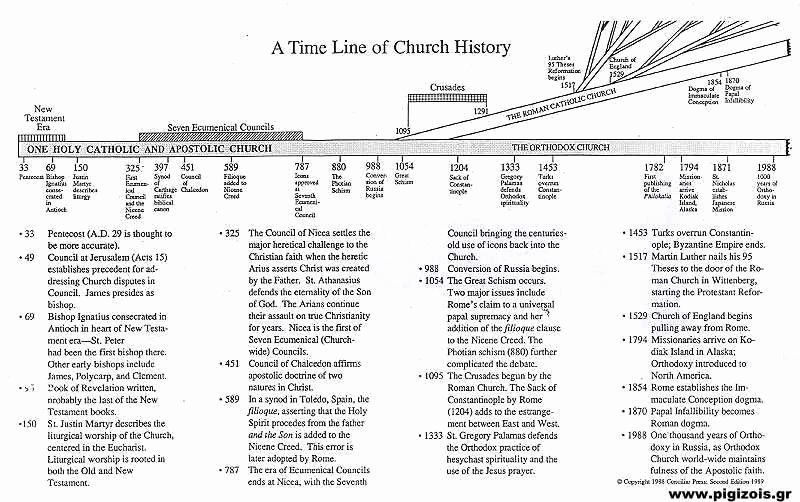 Church History Timeline Pdf Elegant Elder Philotheos Zervakos Blessed Memory