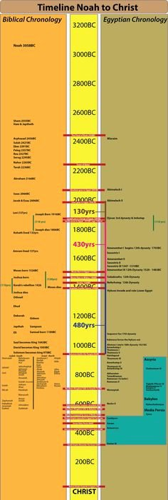 Church History Timeline Pdf Fresh Bible World & Bible History Timeline Chart Digital Pdf the Bible Pinterest