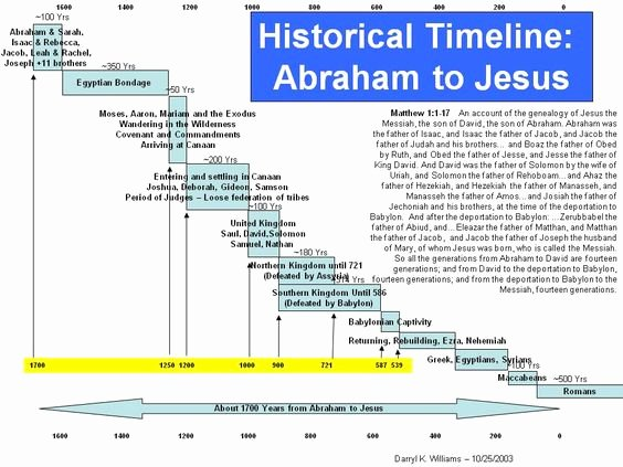 Church History Timeline Pdf Fresh Last All Old Testament Timeline Abraham to Jesus israel Pinterest