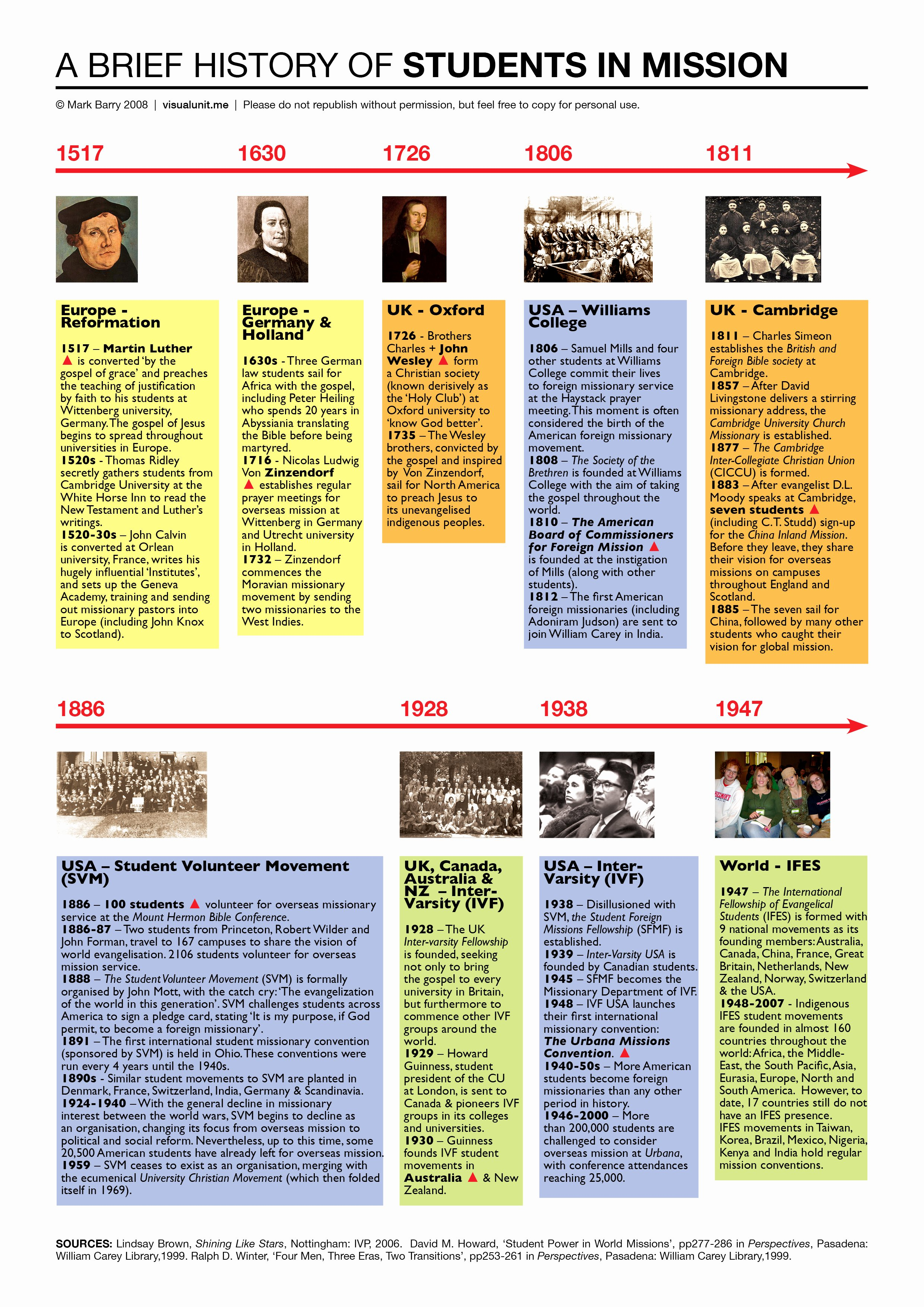 Church History Timeline Pdf Lovely Church History