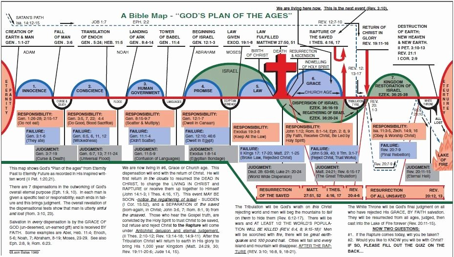 Church History Timeline Pdf Lovely the Essence Of Dispensationalism