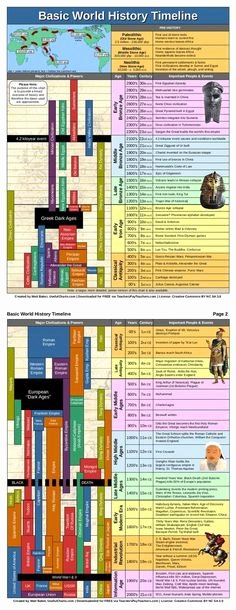 Church History Timeline Pdf Luxury Bible World & Bible History Timeline Chart Digital Pdf the Bible Pinterest