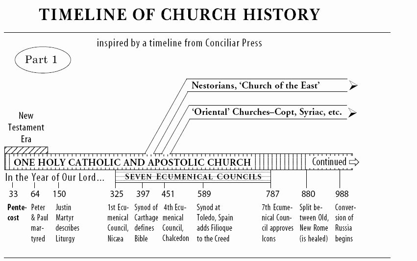 Church History Timeline Pdf Luxury the Church