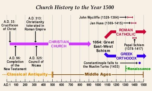 Church History Timeline Pdf Unique 49 Best Ezra Nehemiah Esther Images On Pinterest