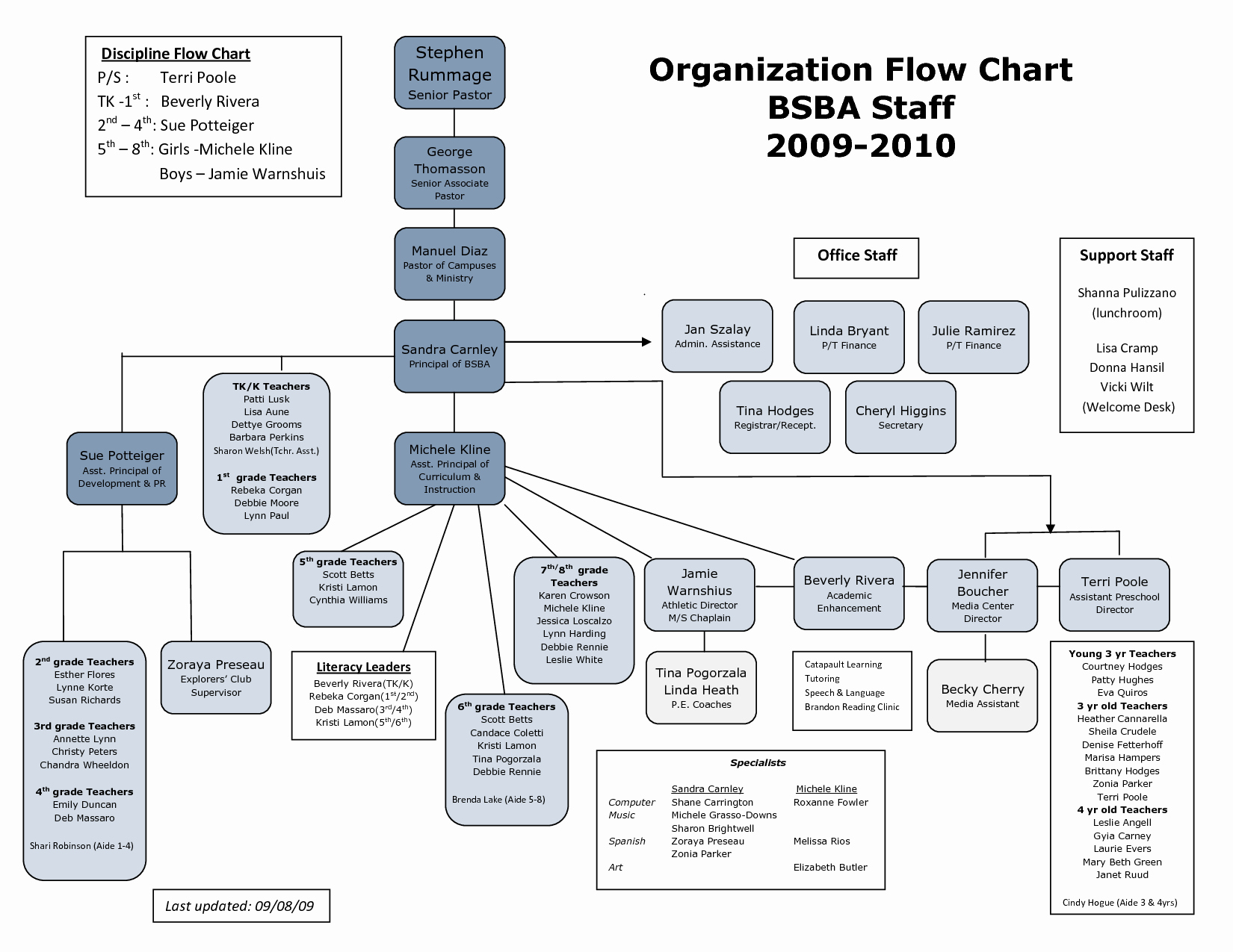 Church organizational Chart Template Awesome 25 Of Ics Flow Chart Template