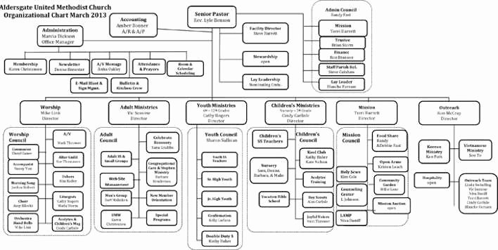 Church organizational Chart Template Beautiful Download Sample Church organizational Chart for Free