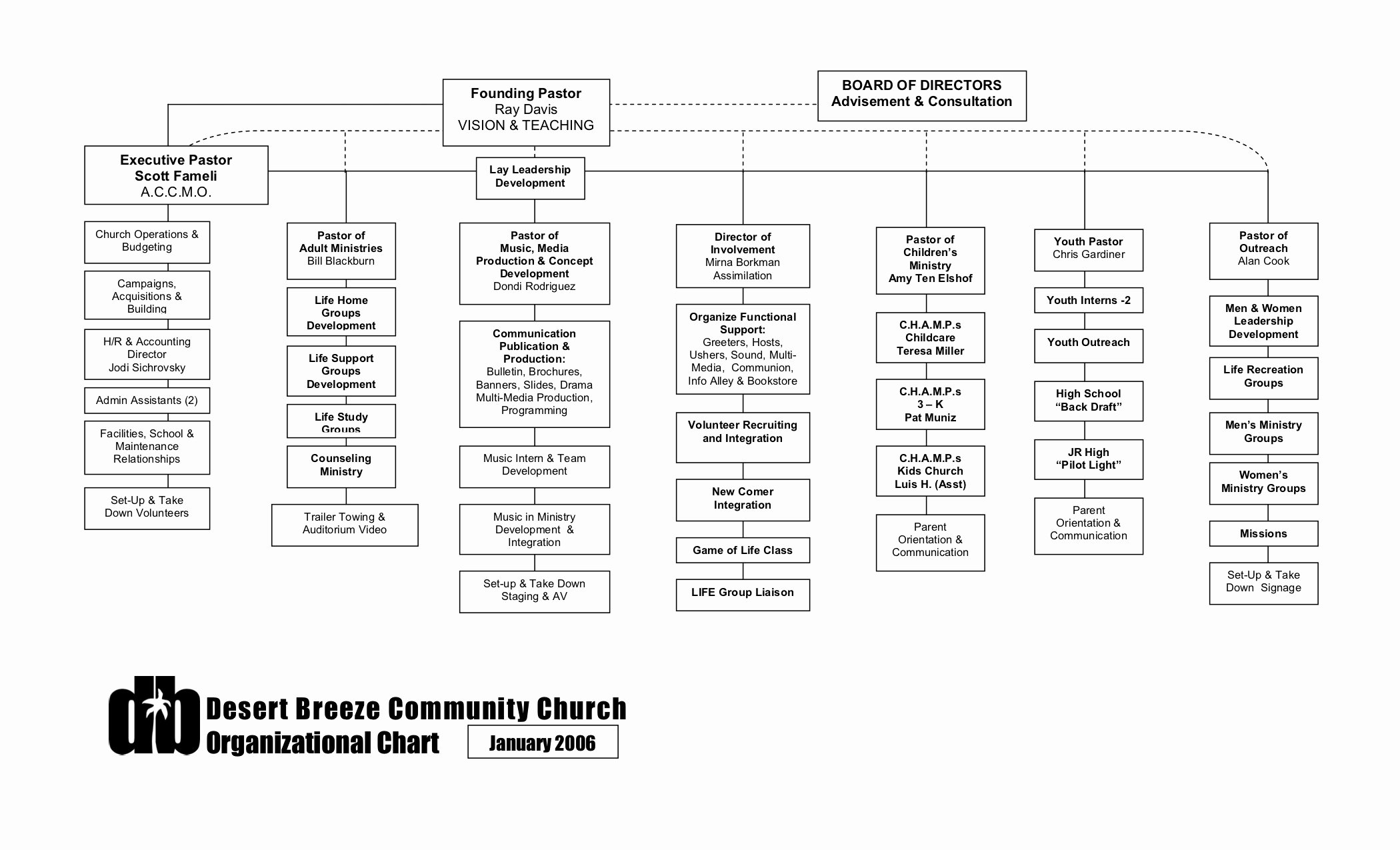 Church organizational Chart Template Beautiful org Charts – Xpastor