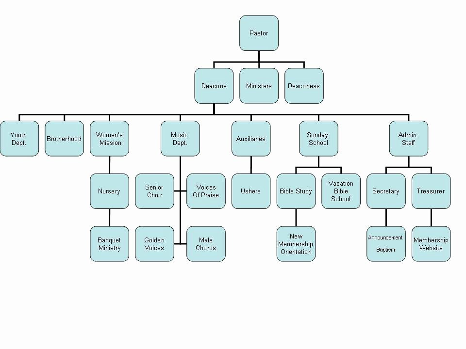 Church organizational Chart Template Best Of Jon S Journey Church Hierarchical Leadership