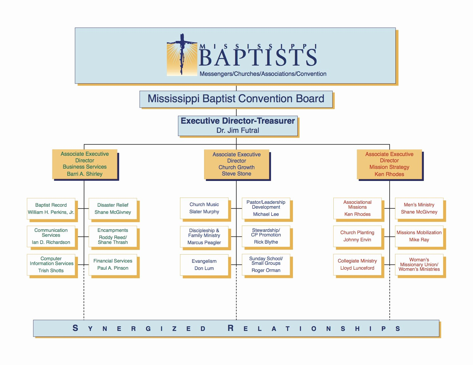 Church organizational Chart Template Unique organizational Chart Mississippi Baptist Convention Board